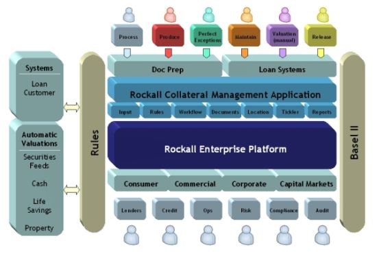 Enterprise Collateral Management